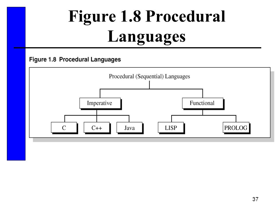 Figure 1.8 Procedural Languages