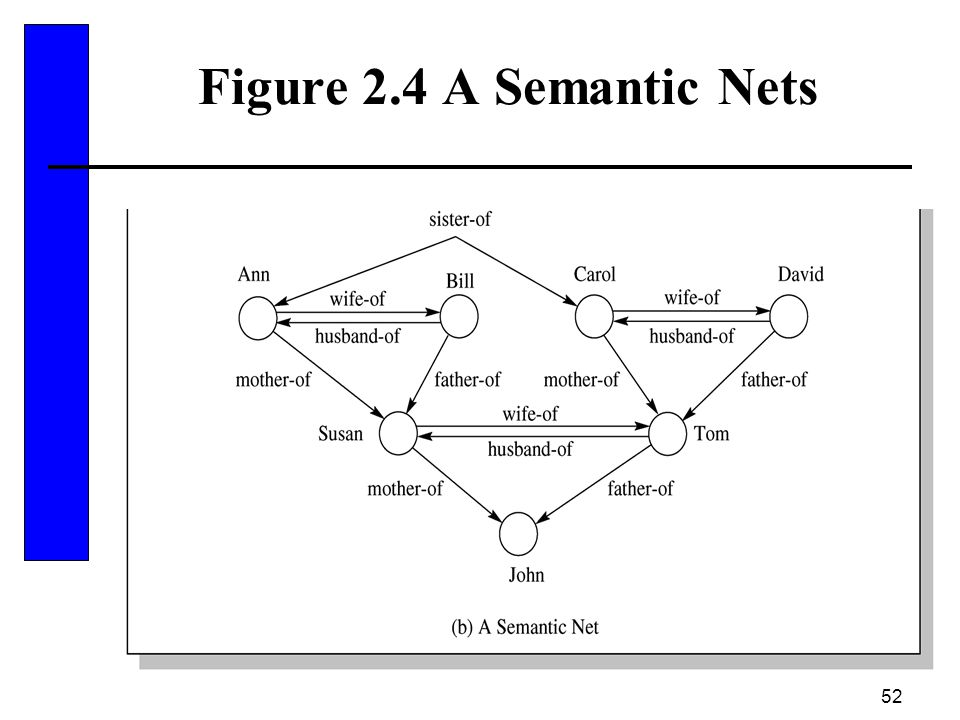 Figure 2.4 A Semantic Nets