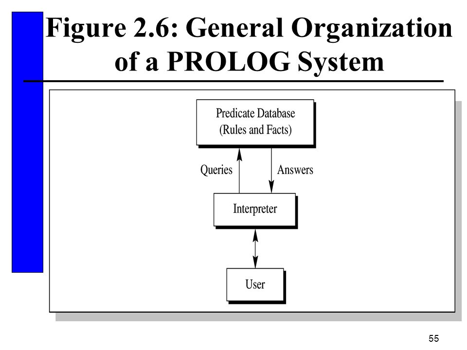 Figure 2.6: General Organization of a PROLOG System
