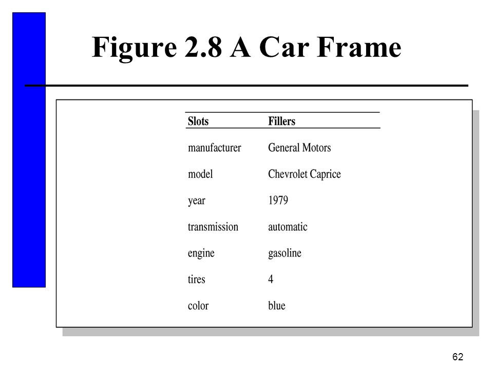 Figure 2.8 A Car Frame