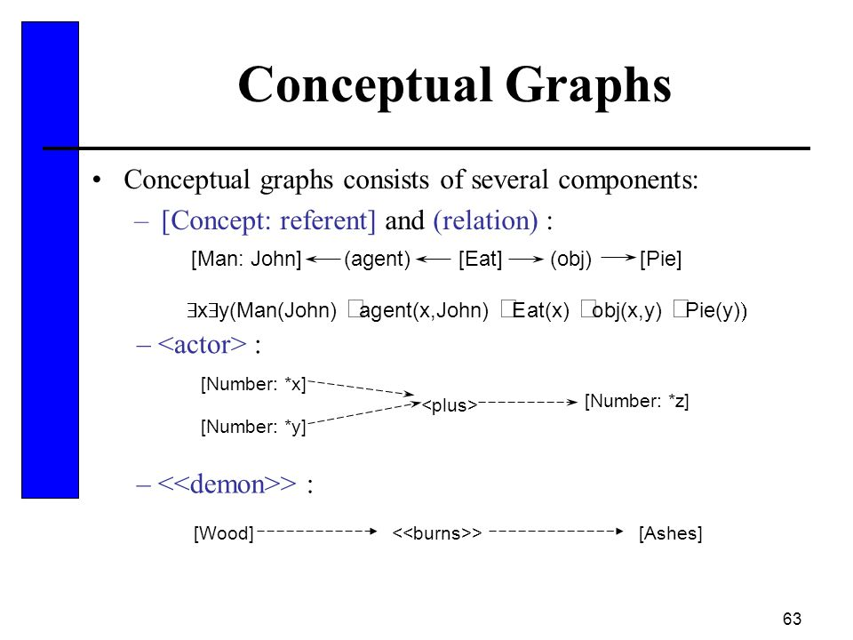 Conceptual Graphs Conceptual graphs consists of several components: