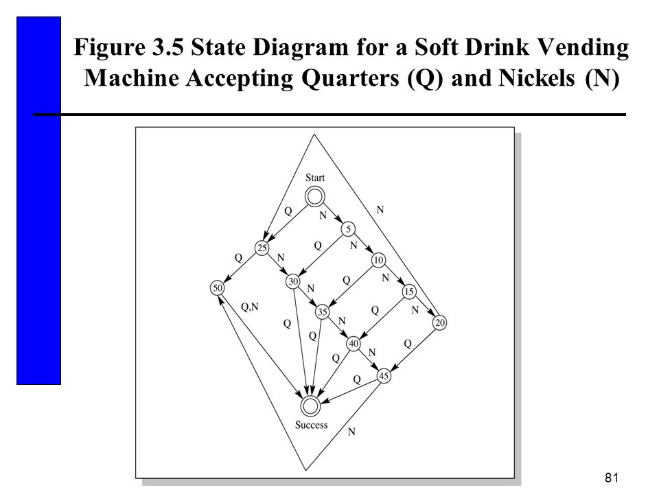 Figure 3.5 State Diagram for a Soft Drink Vending Machine Accepting Quarters (Q) and Nickels (N)