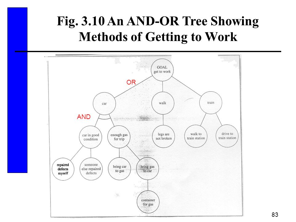 Fig. 3.10 An AND-OR Tree Showing Methods of Getting to Work