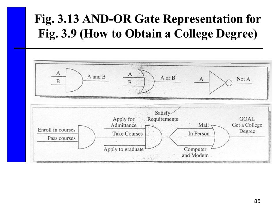 Fig. 3. 13 AND-OR Gate Representation for Fig. 3