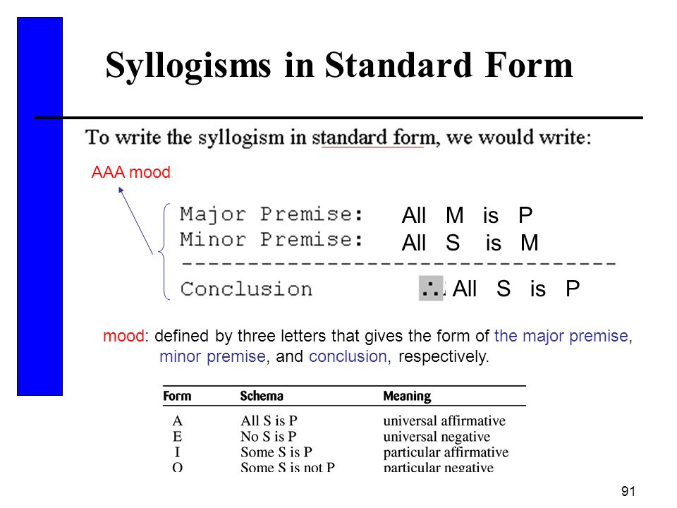 Syllogisms in Standard Form