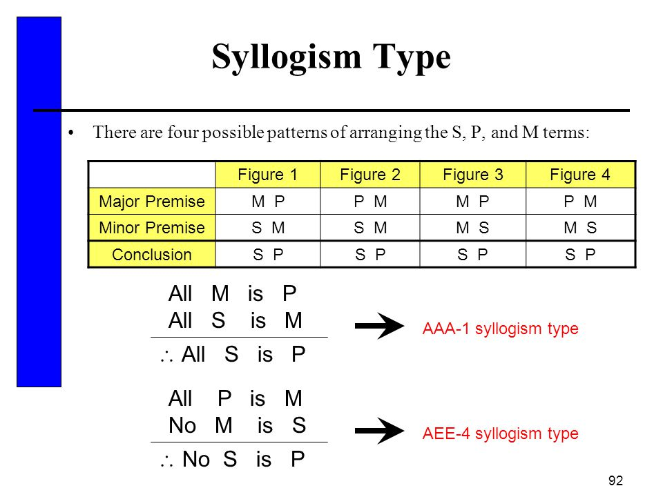 Syllogism Type All M is P All S is M  All S is P All P is M No M is S