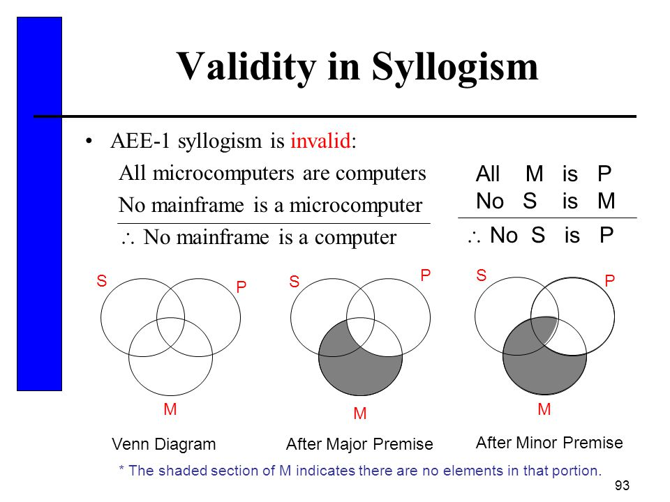 Validity in Syllogism AEE-1 syllogism is invalid: