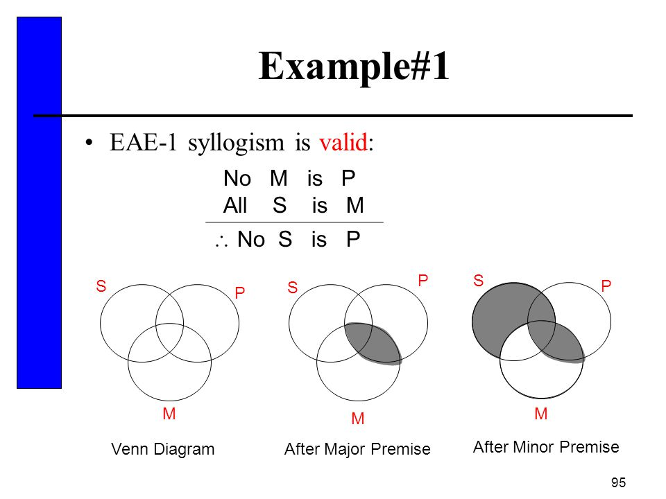 Example#1 EAE-1 syllogism is valid: No M is P All S is M  No S is P P