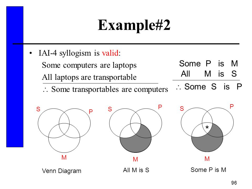Example#2 * IAI-4 syllogism is valid: Some computers are laptops