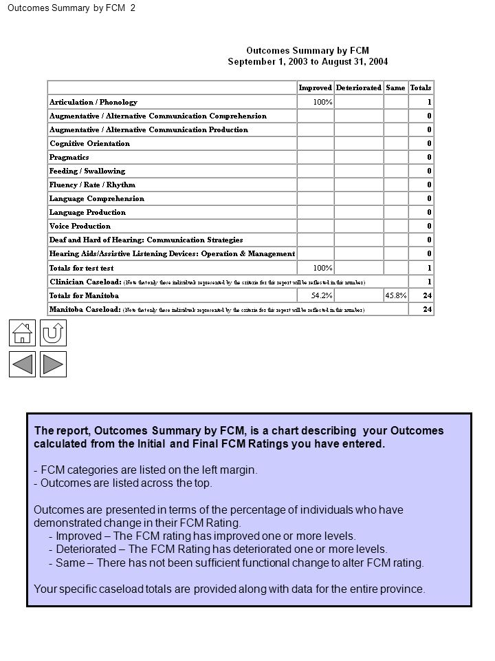 Outcomes Summary by FCM 2