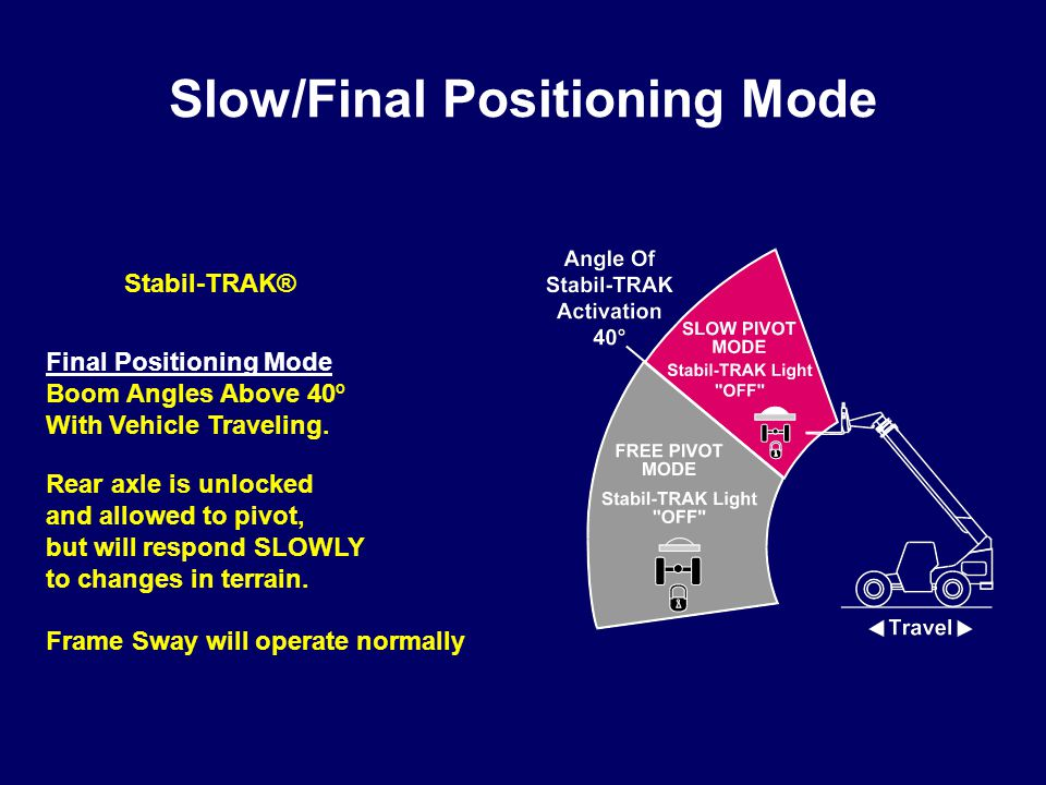 Slow/Final Positioning Mode