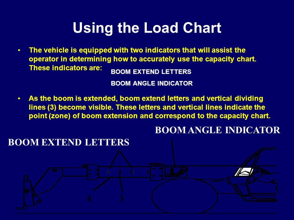 Using the Load Chart BOOM EXTEND LETTERS 4 3 BOOM ANGLE INDICATOR