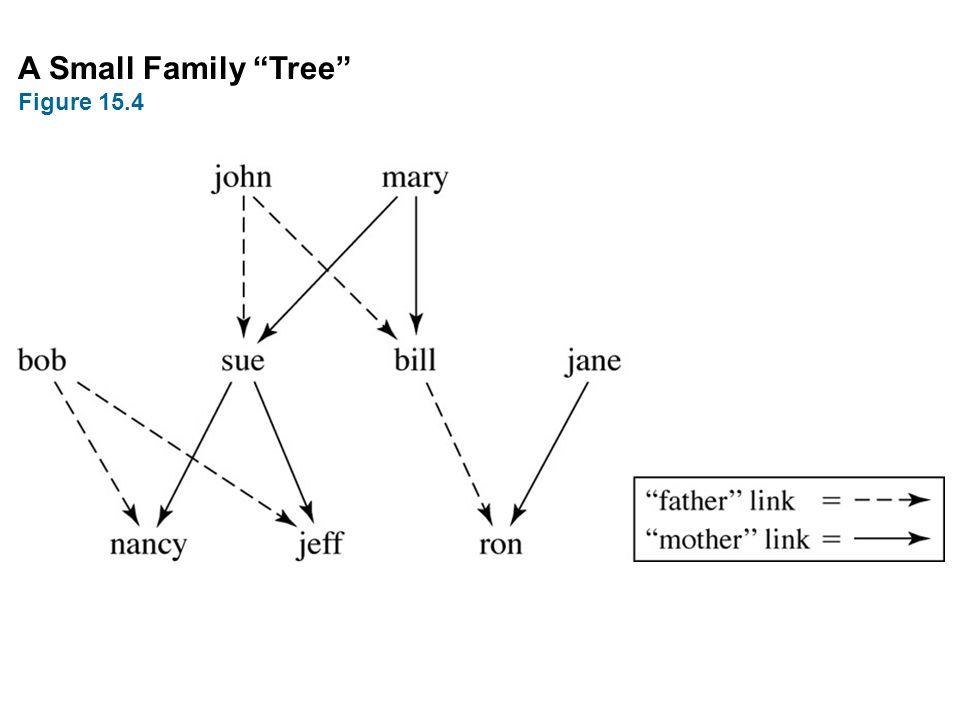 A Small Family Tree Figure 15.4