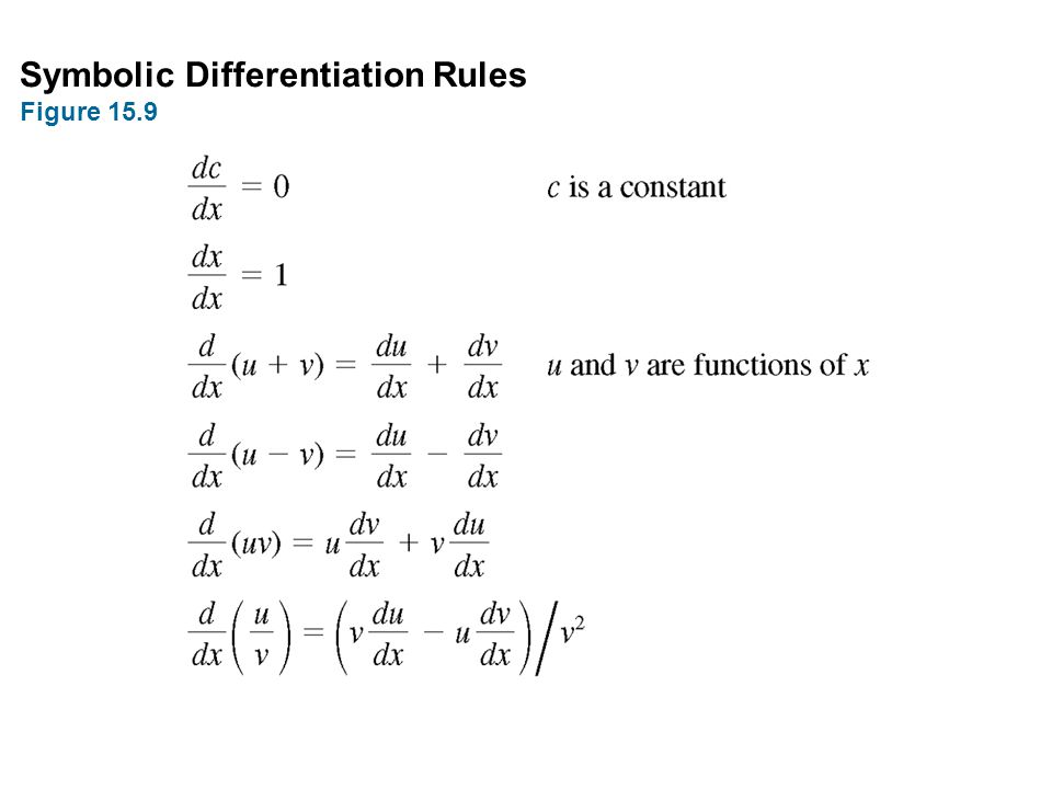 Symbolic Differentiation Rules