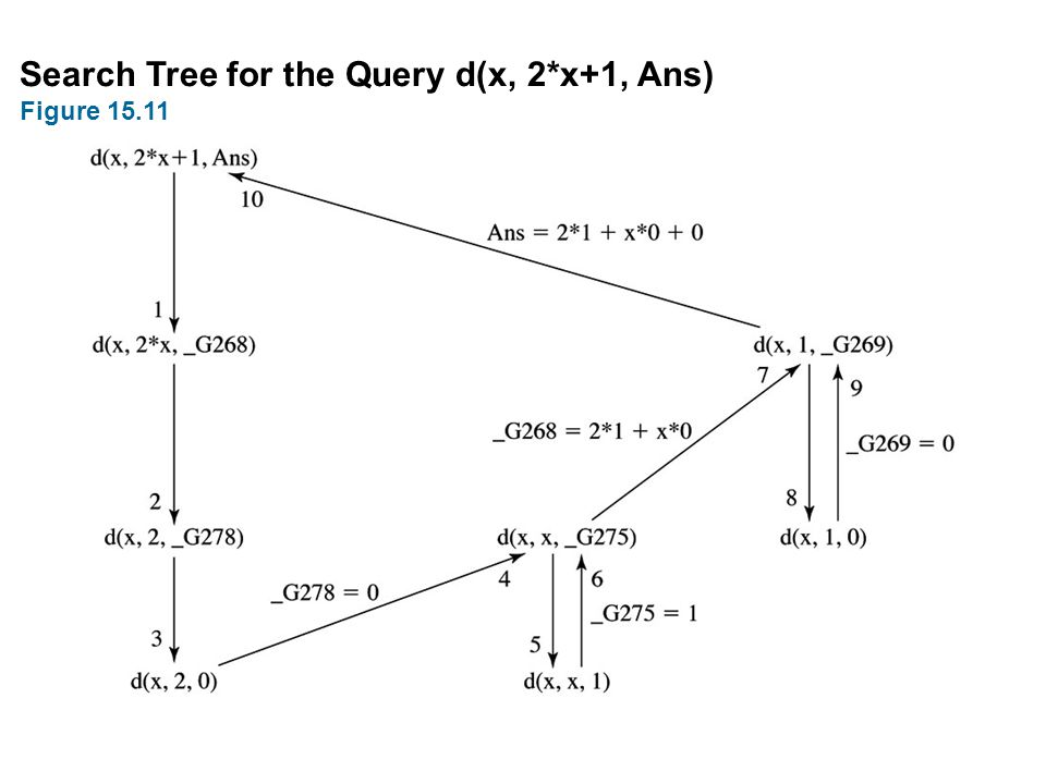 Search Tree for the Query d(x, 2*x+1, Ans)