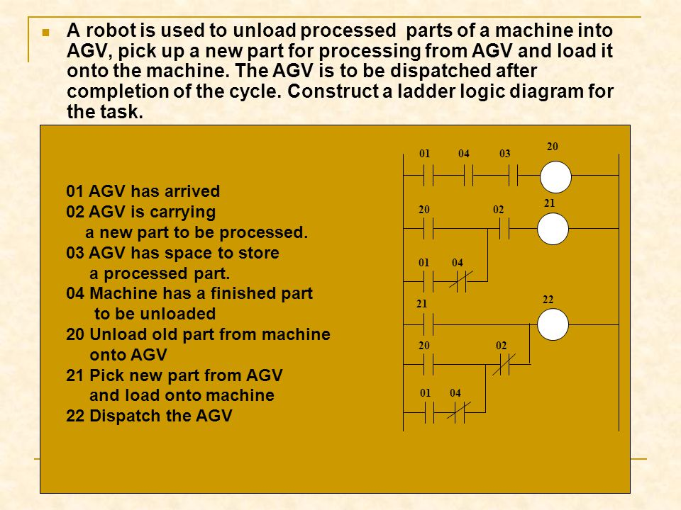 A robot is used to unload processed parts of a machine into AGV, pick up a new part for processing from AGV and load it onto the machine. The AGV is to be dispatched after completion of the cycle. Construct a ladder logic diagram for the task.