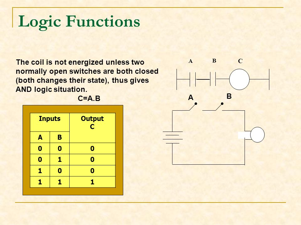 Logic Functions The coil is not energized unless two normally open switches are both closed.