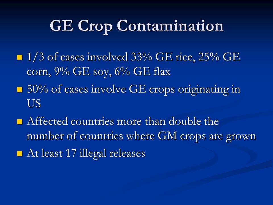GE Crop Contamination 1/3 of cases involved 33% GE rice, 25% GE corn, 9% GE soy, 6% GE flax. 50% of cases involve GE crops originating in US.