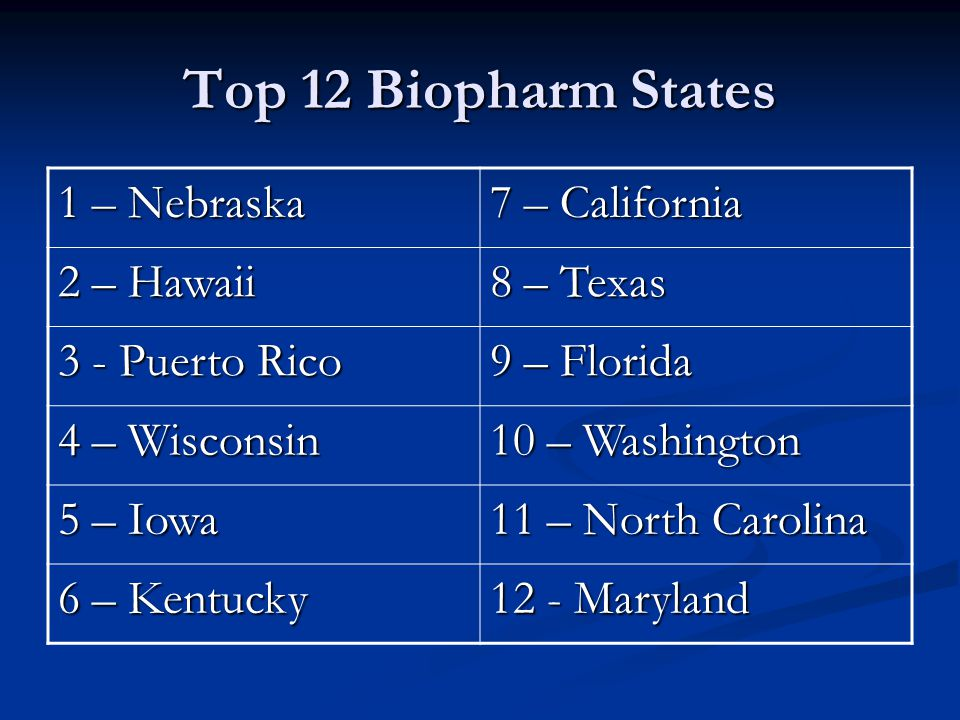 Top 12 Biopharm States 1 – Nebraska 7 – California 2 – Hawaii