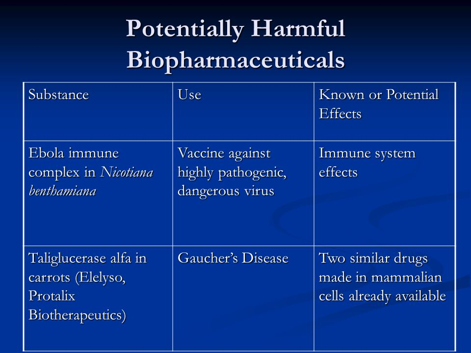 Potentially Harmful Biopharmaceuticals