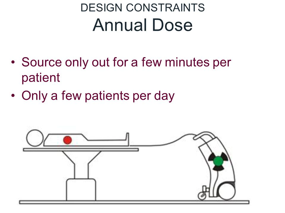 DESIGN CONSTRAINTS Annual Dose