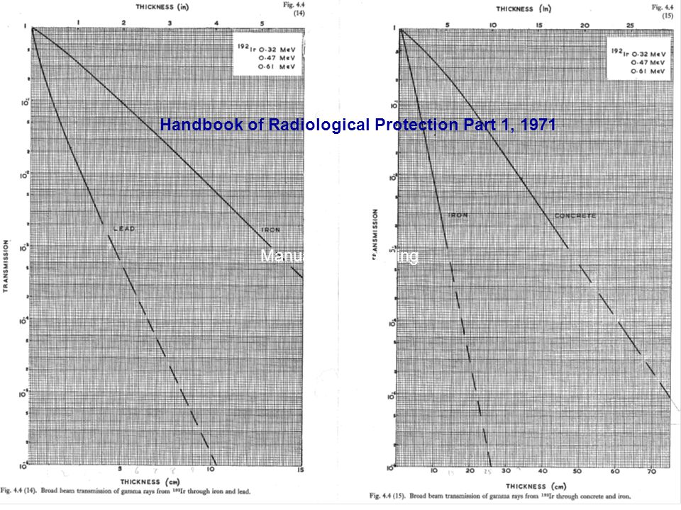 Handbook of Radiological Protection Part 1, 1971