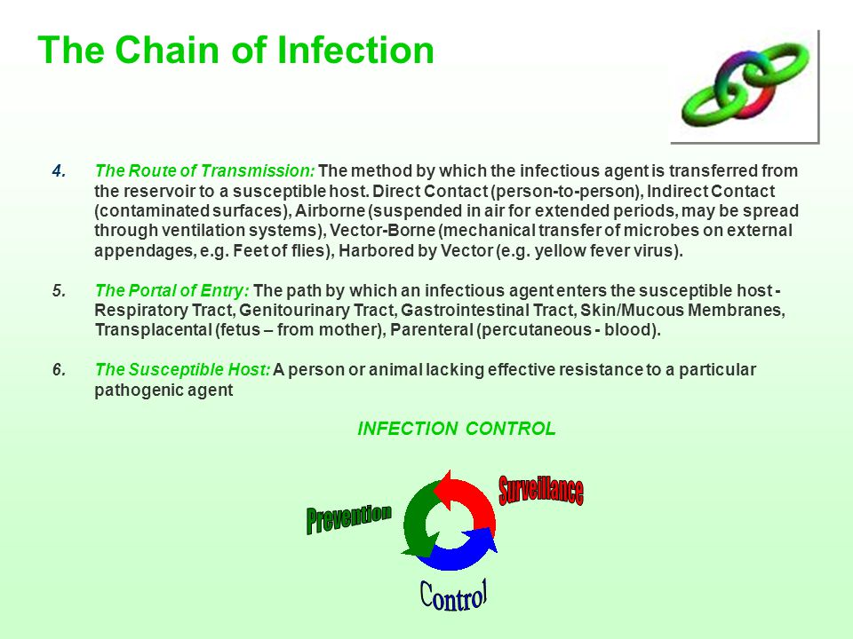 The Chain of Infection Surveillance Prevention Control