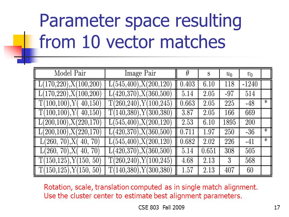 Parameter space resulting from 10 vector matches