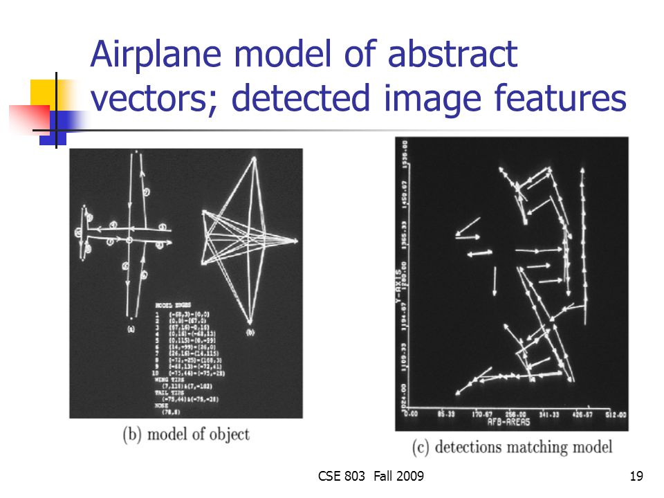 Airplane model of abstract vectors; detected image features