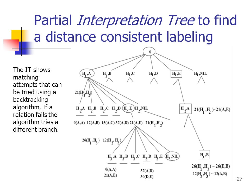 Partial Interpretation Tree to find a distance consistent labeling