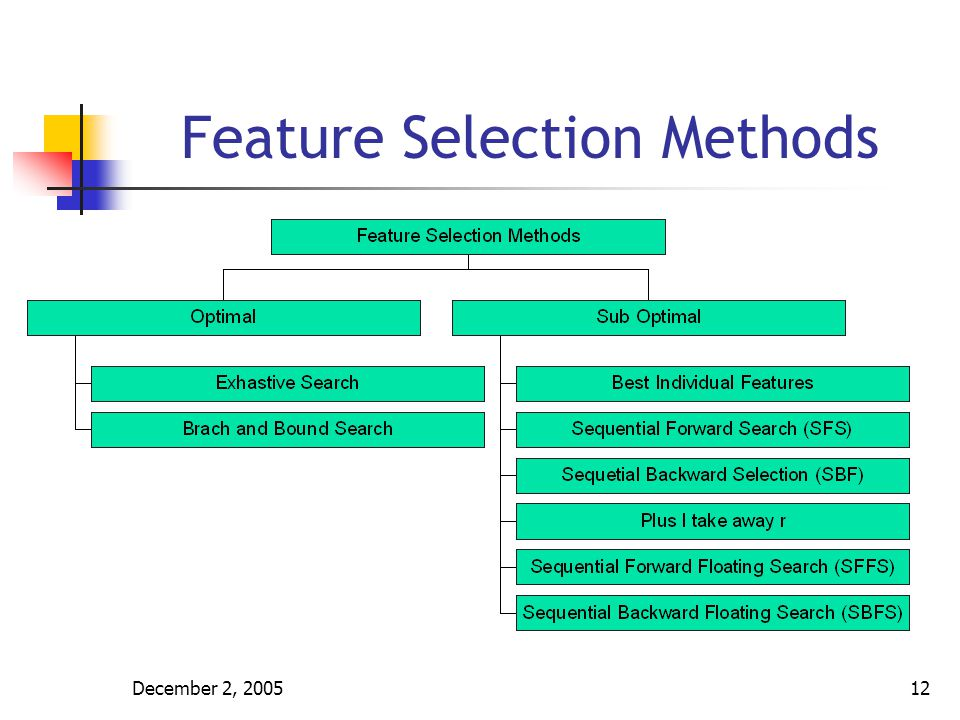 Methods of HR Selection Techniques