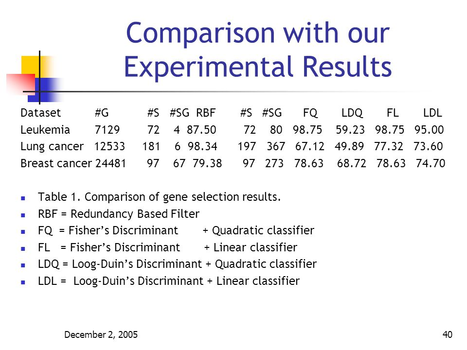 Comparison with our Experimental Results