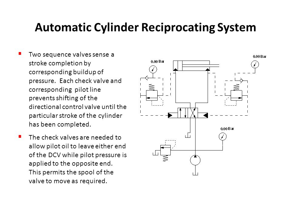 Automatic Cylinder Reciprocating System