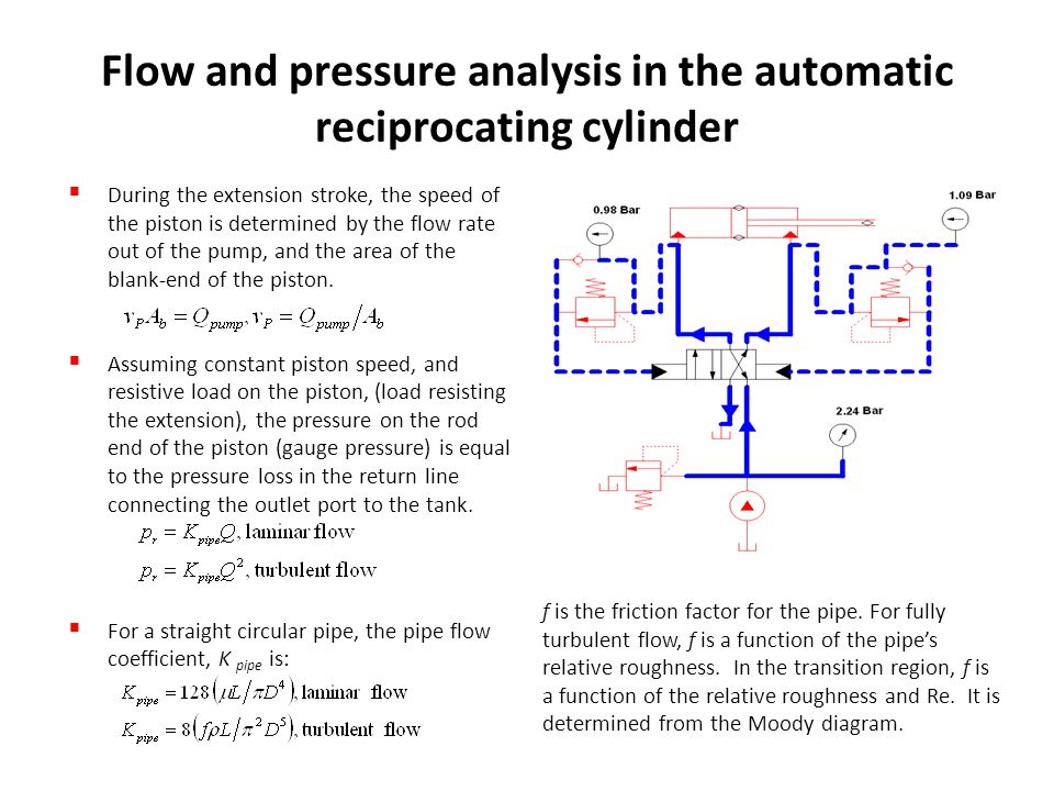 Flow and pressure analysis in the automatic reciprocating cylinder