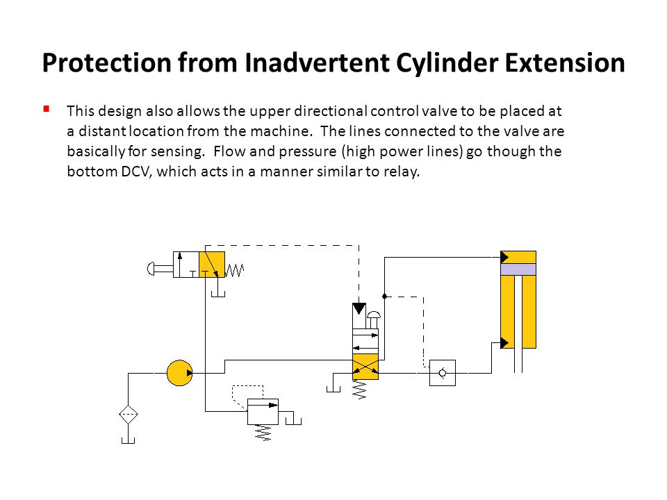 Protection from Inadvertent Cylinder Extension