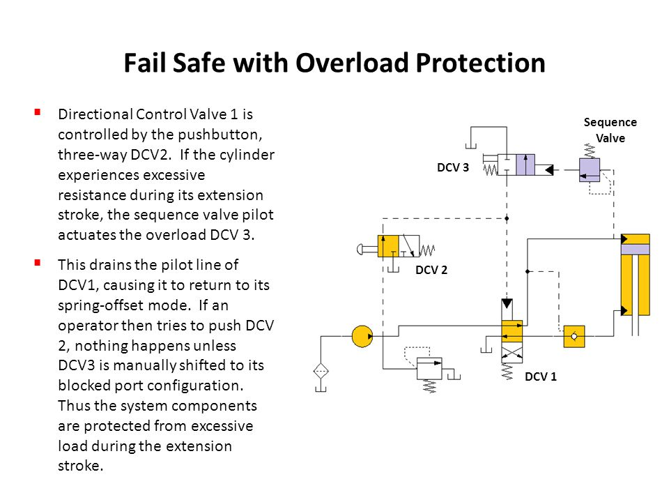 Fail Safe with Overload Protection