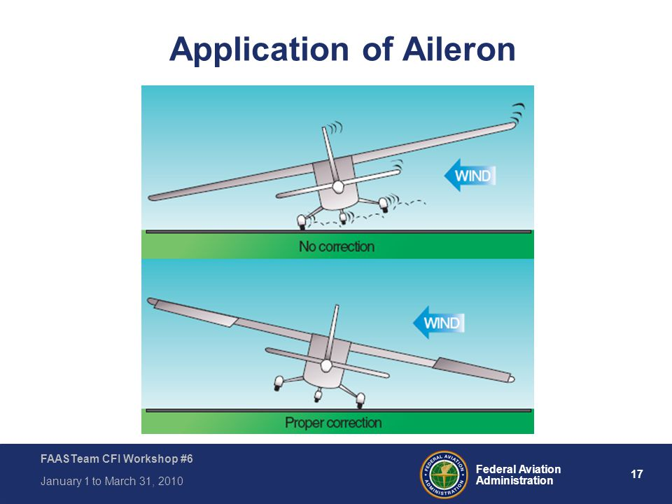 Application of Aileron