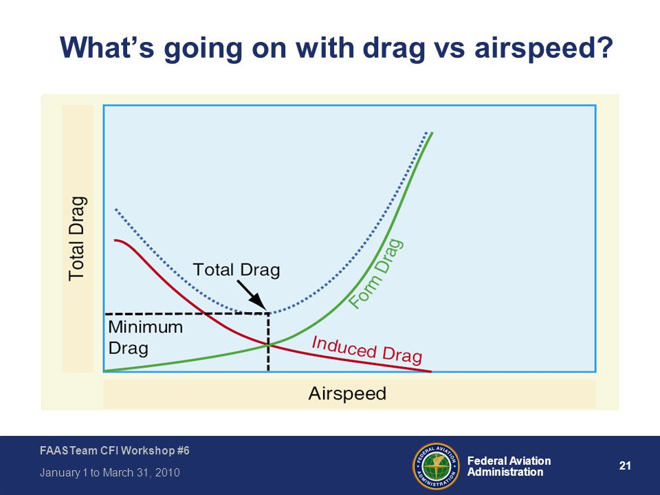 What's going on with drag vs airspeed