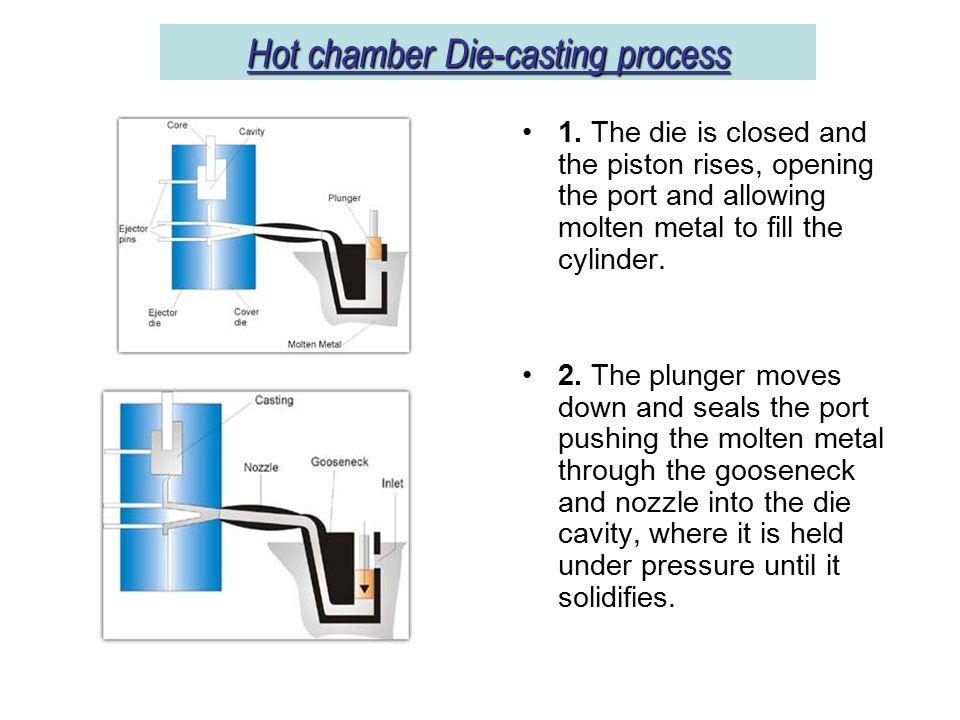 Hot chamber Die-casting process