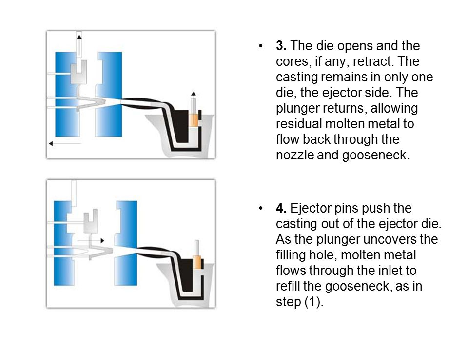 3. The die opens and the cores, if any, retract