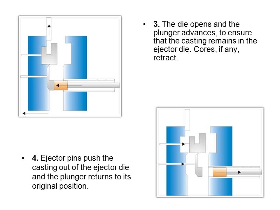 3. The die opens and the plunger advances, to ensure that the casting remains in the ejector die. Cores, if any, retract.