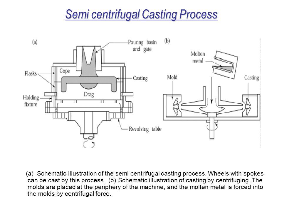 Semi centrifugal Casting Process