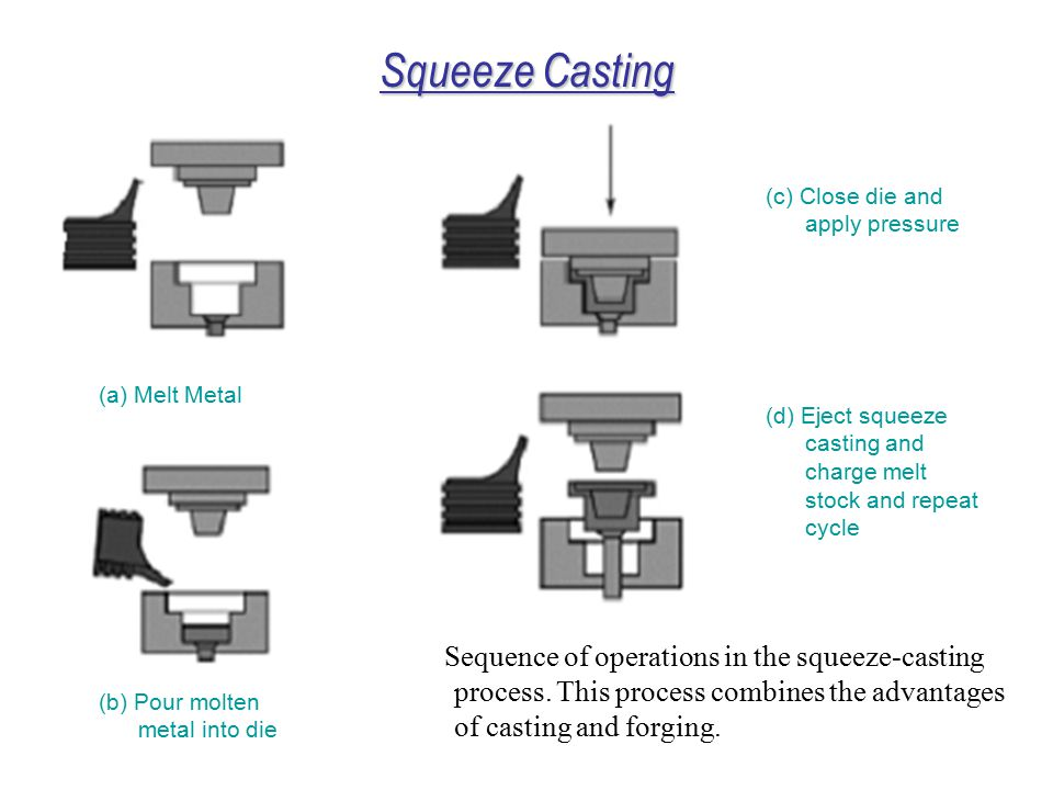 Squeeze Casting (c) Close die and apply pressure. (a) Melt Metal. (d) Eject squeeze casting and charge melt stock and repeat cycle.