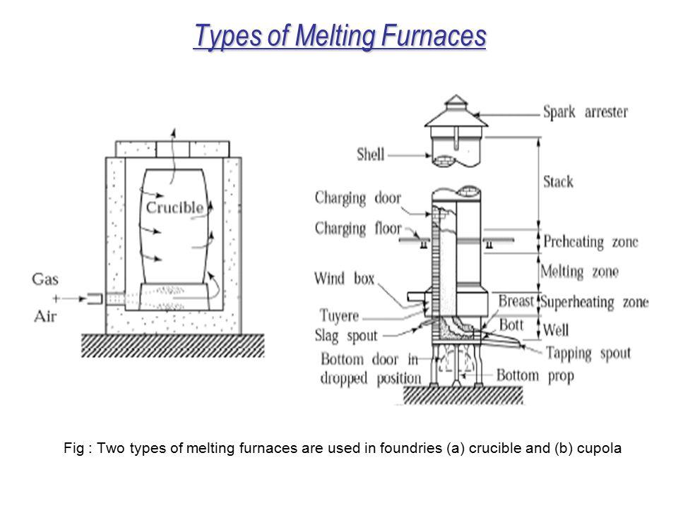 Types of Melting Furnaces