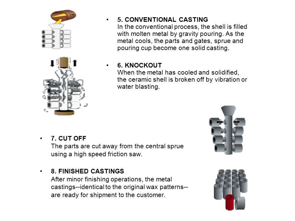 5. CONVENTIONAL CASTING In the conventional process, the shell is filled with molten metal by gravity pouring. As the metal cools, the parts and gates, sprue and pouring cup become one solid casting.