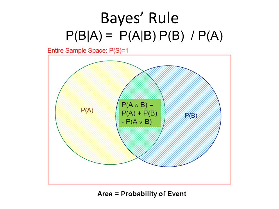 Area = Probability of Event