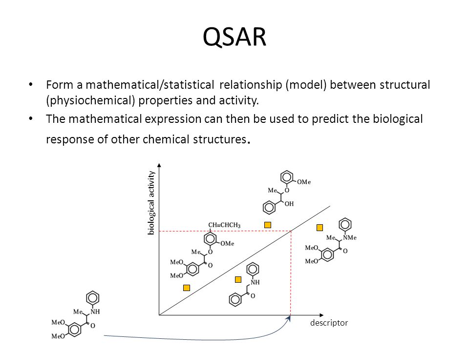 QSAR Form a mathematical/statistical relationship (model) between structural (physiochemical) properties and activity.
