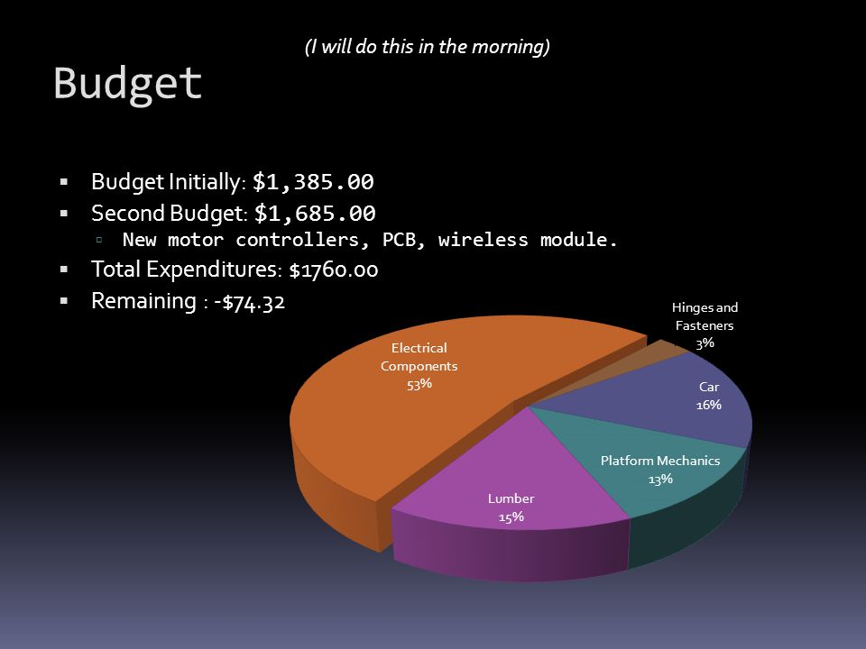 Budget Budget Initially: $1,385.00 Second Budget: $1,685.00