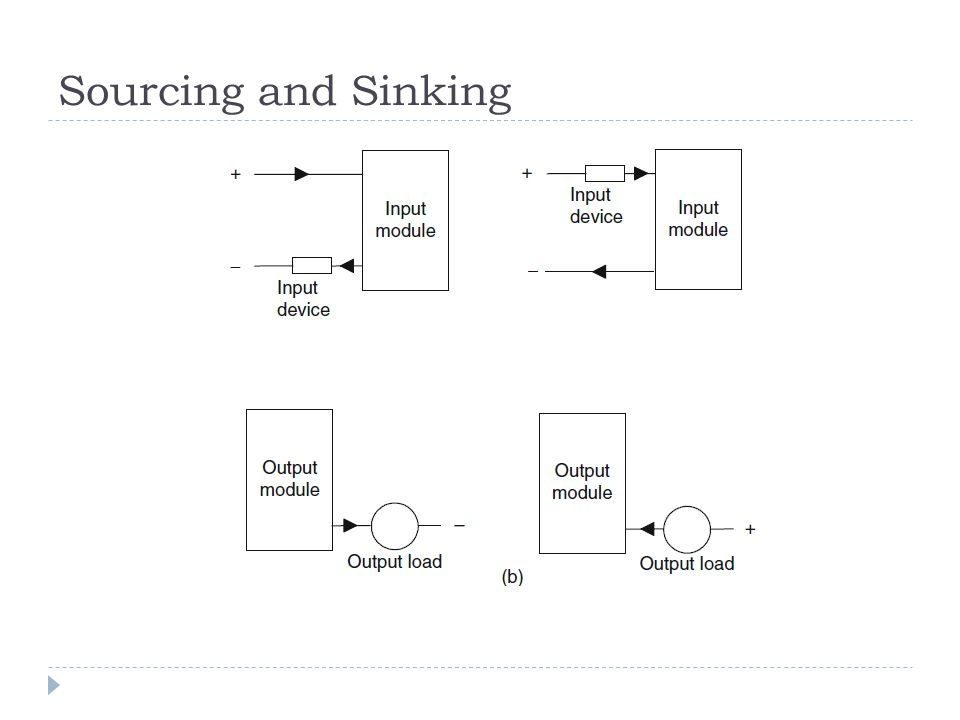 Sourcing and Sinking