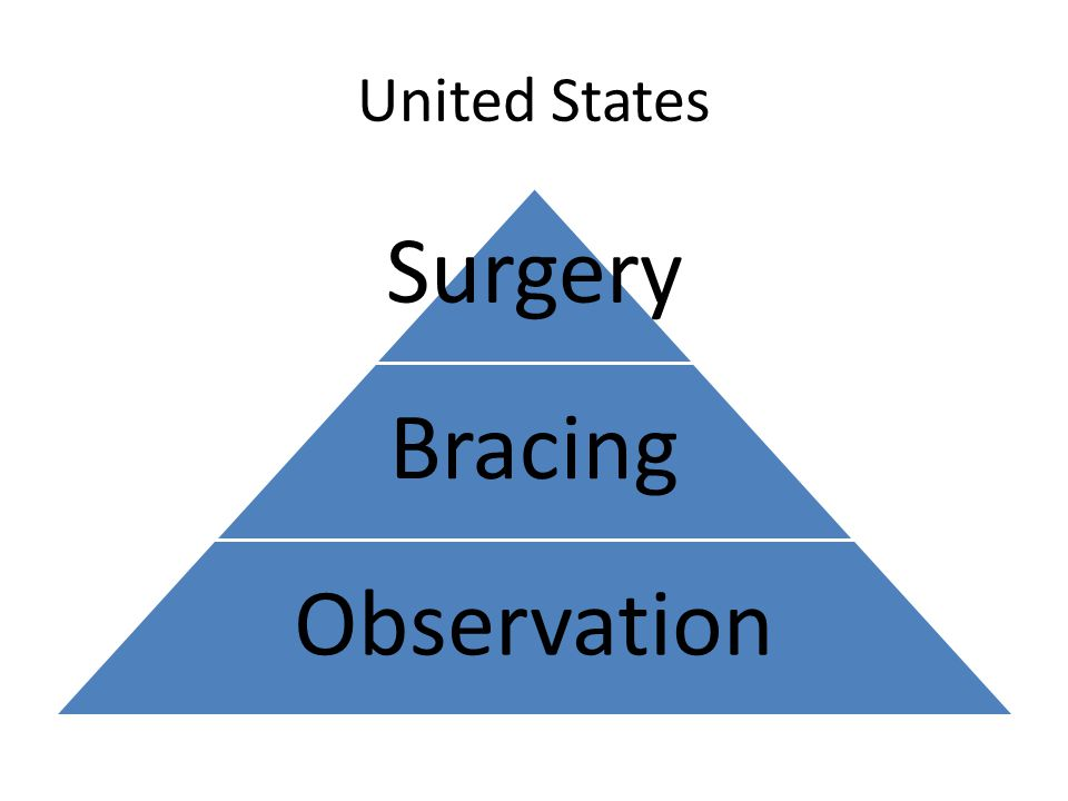 United States Surgery Bracing Observation